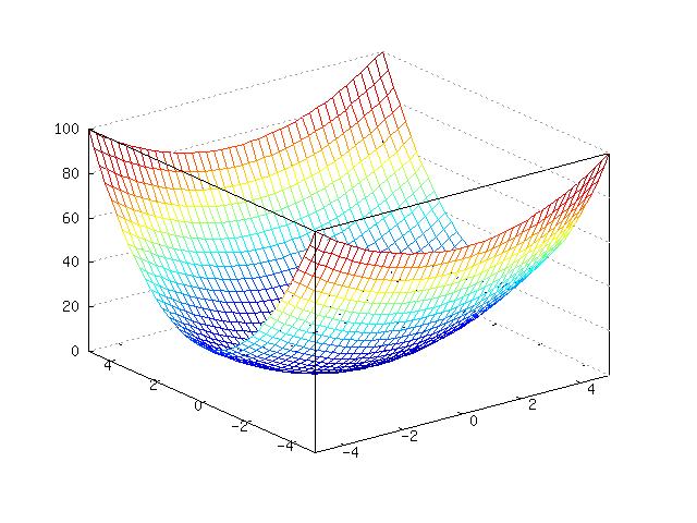 Plotting Functions